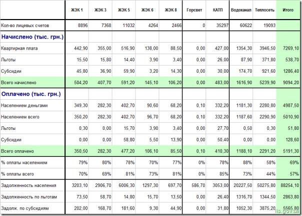 Платежи населения за  февраль 2015