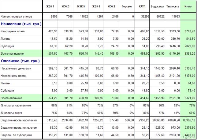 Платежи населения  за январь 2015